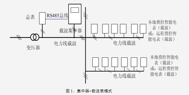 全载模式:载波集中器+单相本地或远程费控智能电表(载波).