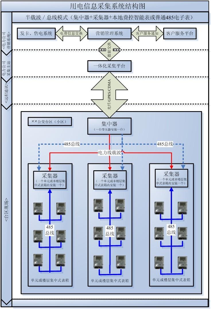 城镇居民智能电表采集系统( 方案一)