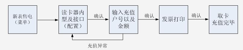 sg186智能电表售电流程