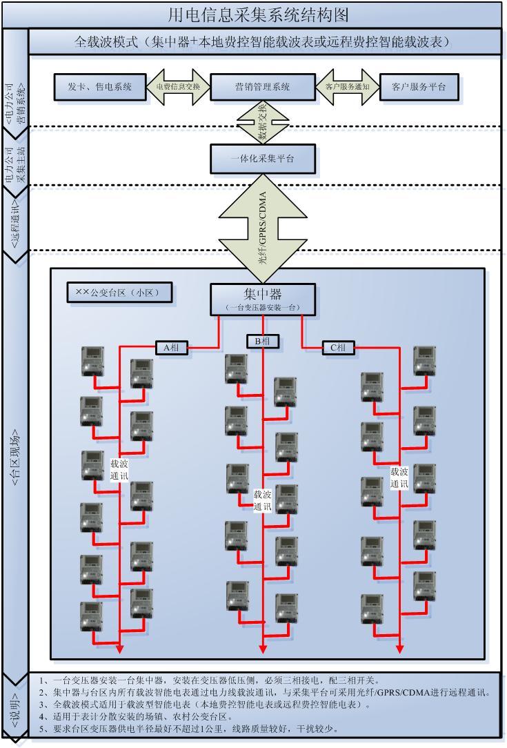 智能电表及采集系统采集方案典型经验分享